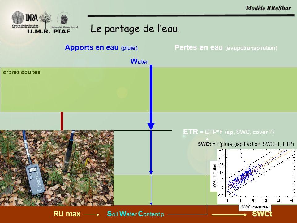 W ater arbres adultes Le partage de leau. Apports en eau (pluie) Pertes en eau (évapotranspiration) S oil W ater C ontent p ETR = ETP* f - (sp, SWC, c