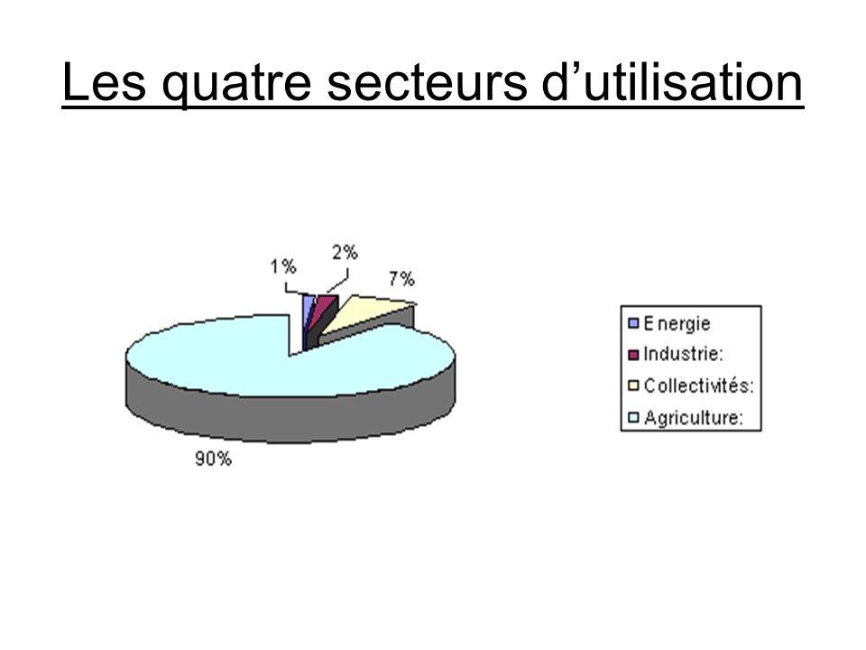 Les quatre secteurs dutilisation