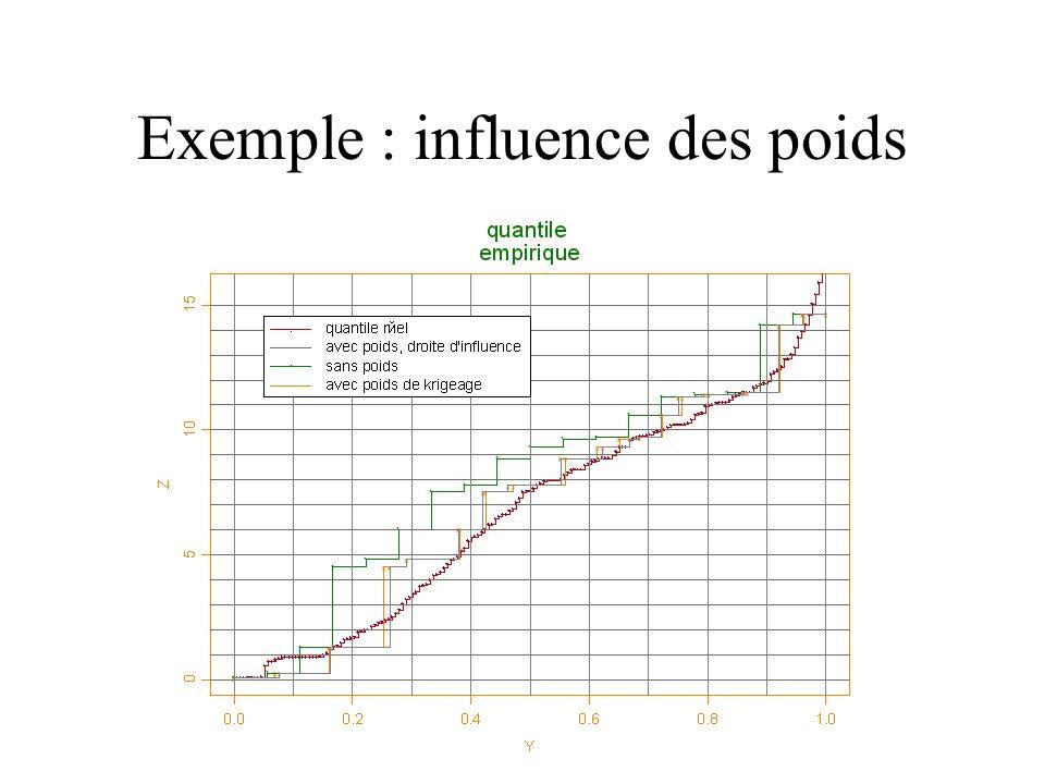 Exemple : influence des poids