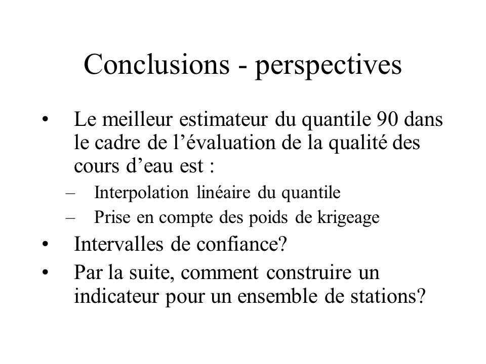 Conclusions - perspectives Le meilleur estimateur du quantile 90 dans le cadre de lévaluation de la qualité des cours deau est : –Interpolation linéai