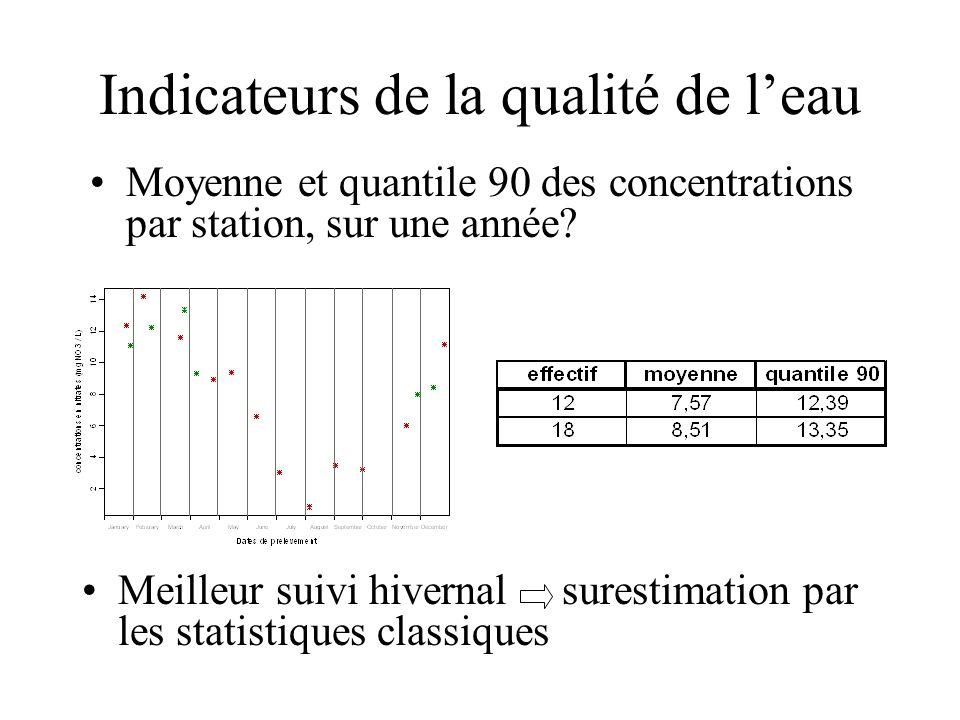 Indicateurs de la qualité de leau Moyenne et quantile 90 des concentrations par station, sur une année? Meilleur suivi hivernal surestimation par les