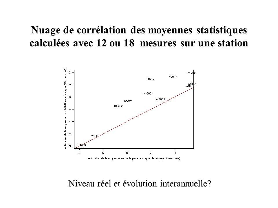 Nuage de corrélation des moyennes statistiques calculées avec 12 ou 18 mesures sur une station Niveau réel et évolution interannuelle?