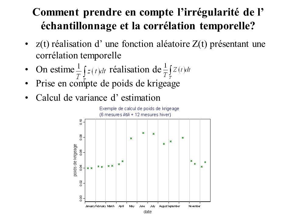 Comment prendre en compte lirrégularité de l échantillonnage et la corrélation temporelle? z(t) réalisation d une fonction aléatoire Z(t) présentant u