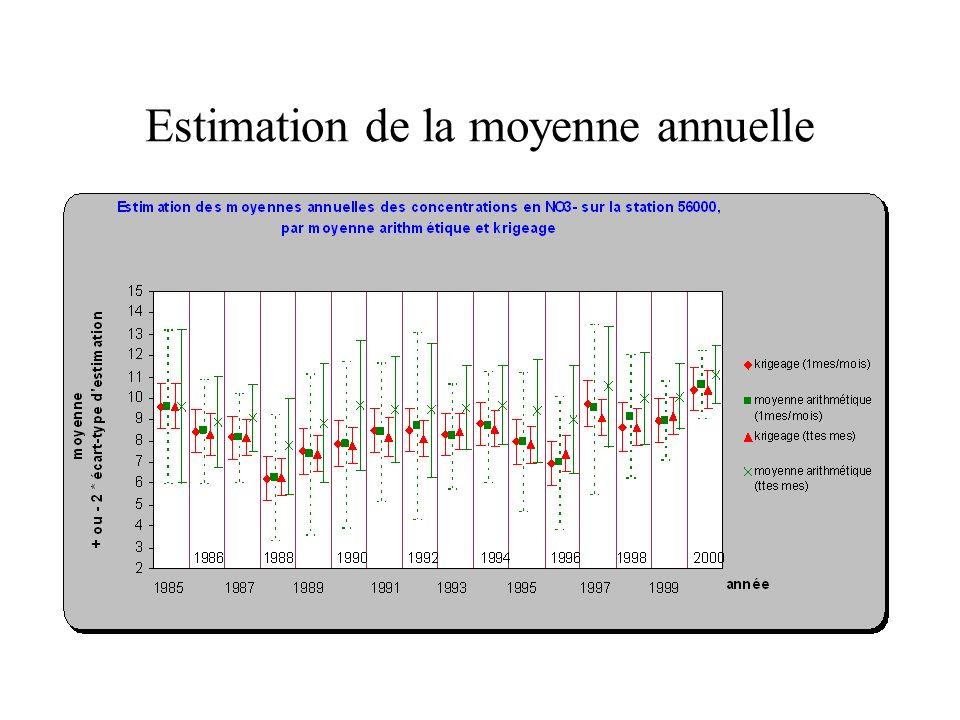 L indicateur actuel Le quantile 90 : – estimé par la règle des 90%(SEQ EAU) –équivalent au quantile empirique Exemple : 1-10 mesures -> valeur maximale retenue 11-20 mesures -> avant dernière valeur retenue et ainsi de suite…