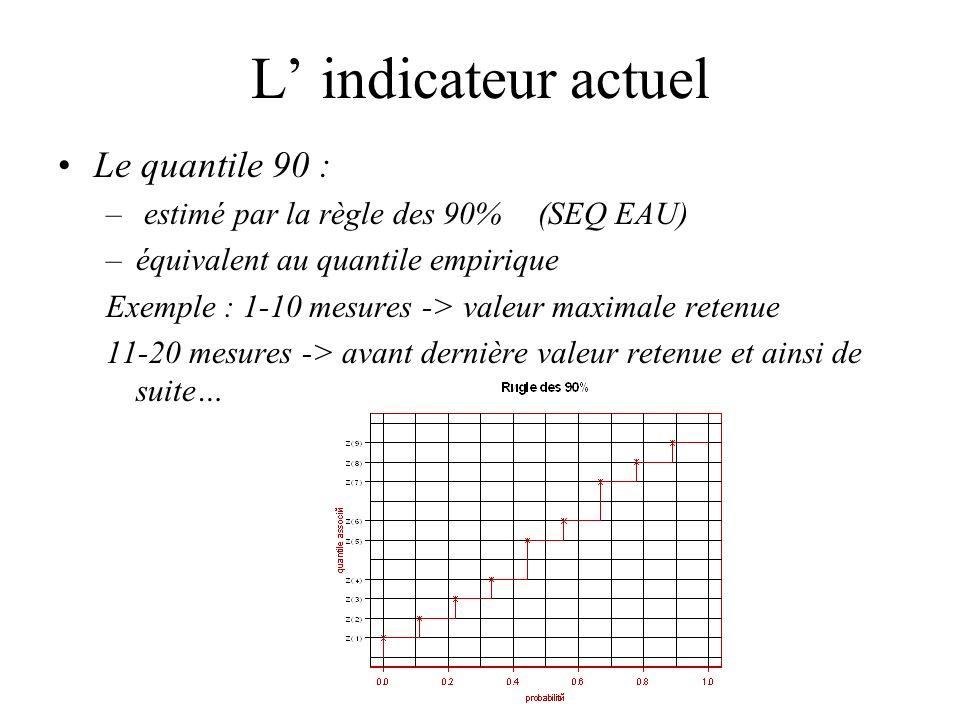 L indicateur actuel Le quantile 90 : – estimé par la règle des 90%(SEQ EAU) –équivalent au quantile empirique Exemple : 1-10 mesures -> valeur maximal