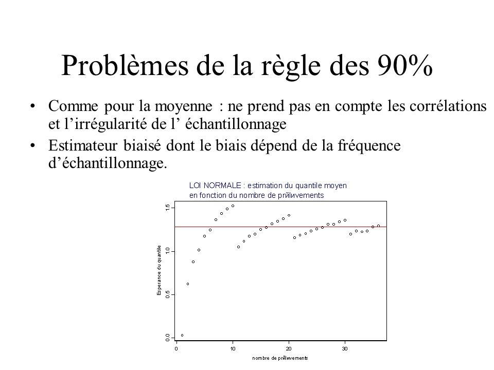Problèmes de la règle des 90% Comme pour la moyenne : ne prend pas en compte les corrélations et lirrégularité de l échantillonnage Estimateur biaisé