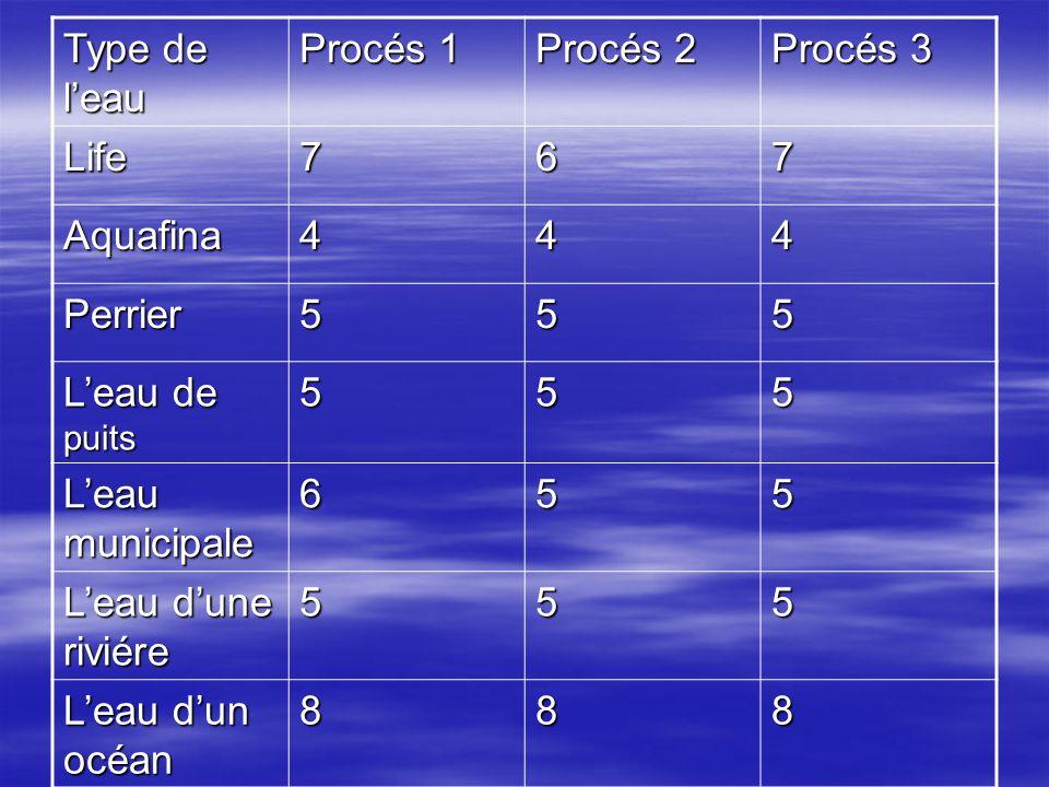Type de leau Procés 1 Procés 2 Procés 3 Life767 Aquafina444 Perrier555 Leau de puits 555 Leau municipale 655 Leau dune riviére 555 Leau dun océan 888