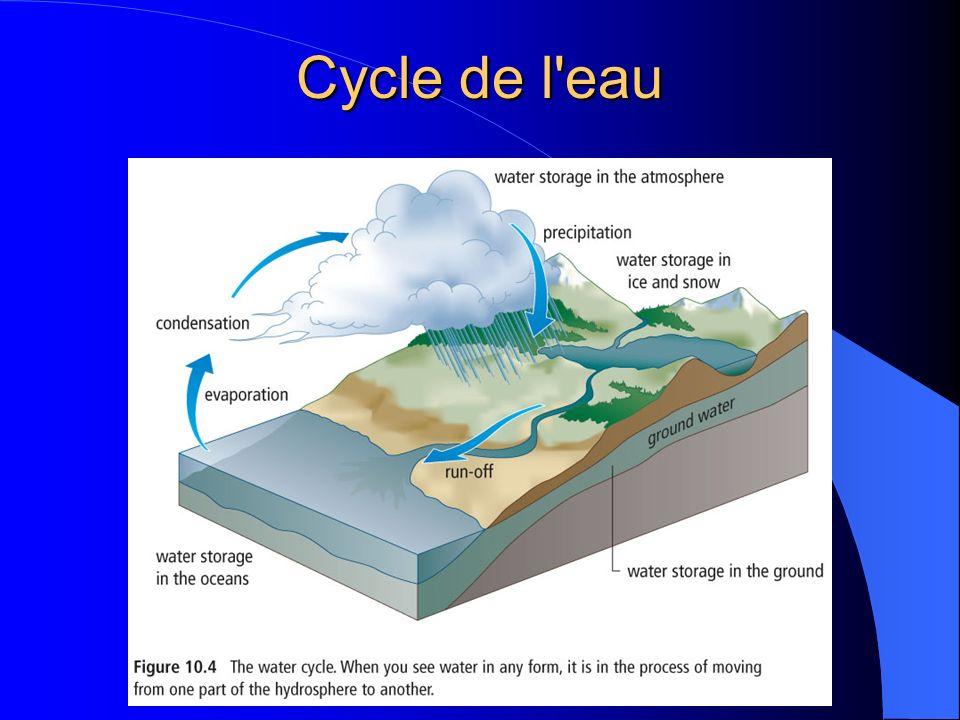 Cycle de l eau
