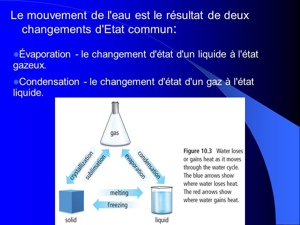 Le mouvement de l eau est le résultat de deux changements d Etat commun : Évaporation - le changement d état d un liquide à l état gazeux.