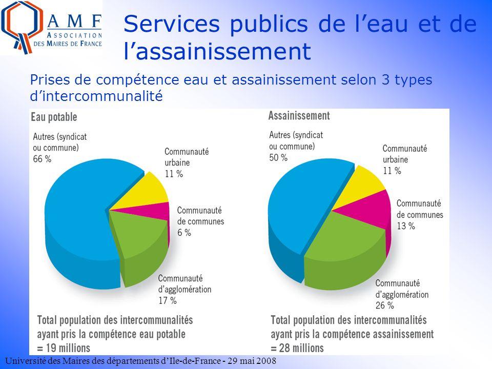 Université des Maires des départements dIle-de-France - 29 mai 2008 Prises de compétence eau et assainissement selon 3 types dintercommunalité Service