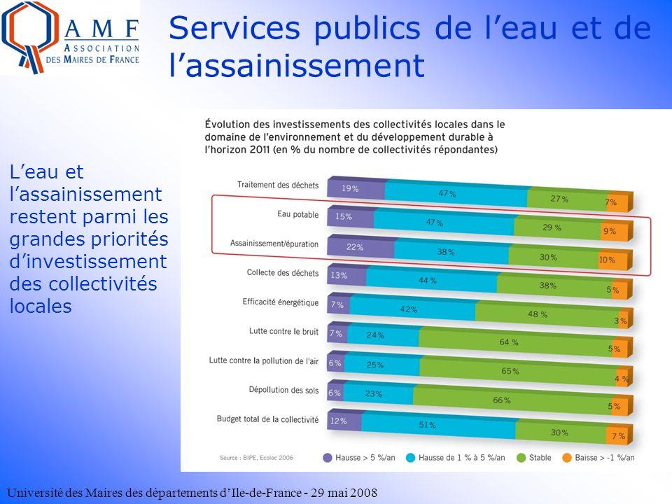 Université des Maires des départements dIle-de-France - 29 mai 2008 Leau et lassainissement restent parmi les grandes priorités dinvestissement des co