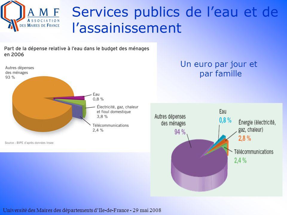 Université des Maires des départements dIle-de-France - 29 mai 2008 Un euro par jour et par famille Services publics de leau et de lassainissement