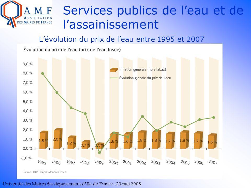Université des Maires des départements dIle-de-France - 29 mai 2008 Lévolution du prix de leau entre 1995 et 2007 Services publics de leau et de lassa