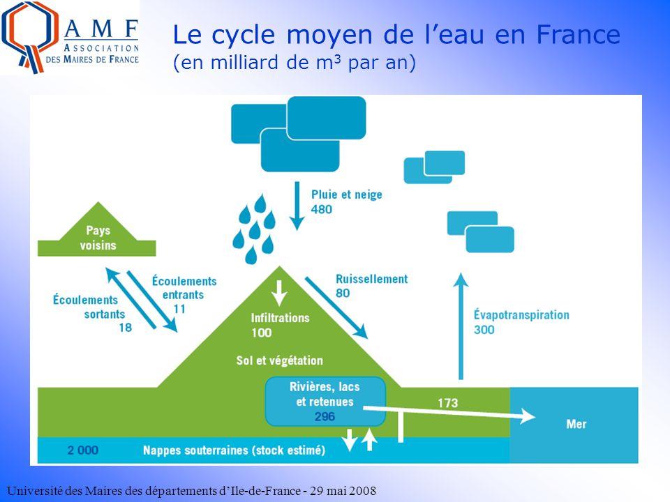 Université des Maires des départements dIle-de-France - 29 mai 2008 Le cycle moyen de leau en France (en milliard de m 3 par an)