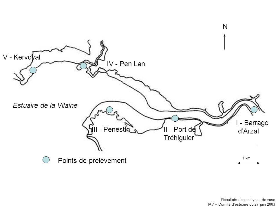 I - Barrage dArzal II - Port de Tréhiguier III - Penestin IV - Pen Lan V - Kervoyal Estuaire de la Vilaine Points de prélèvement 1 km N Résultats des