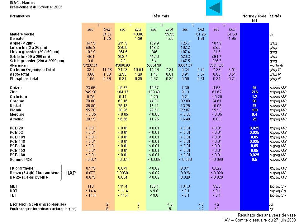 Résultats des analyses de vase IAV – Comité destuaire du 27 juin 2003 HAP