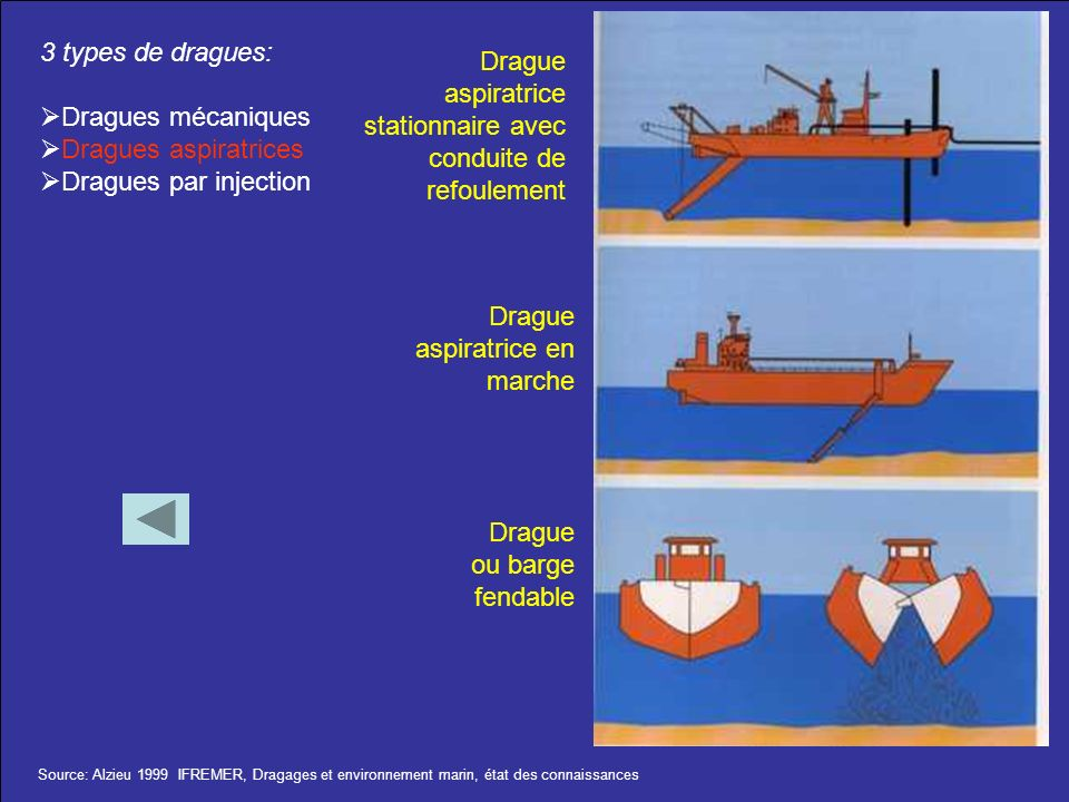 3 types de dragues: Dragues mécaniques Dragues aspiratrices Dragues par injection Drague aspiratrice stationnaire avec conduite de refoulement Drague