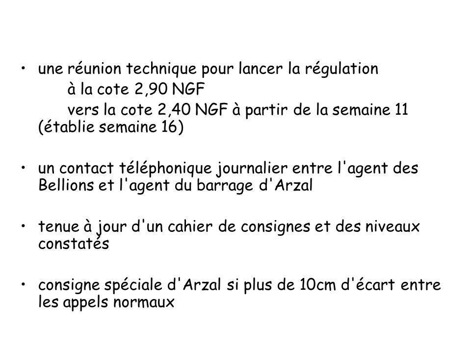 une réunion technique pour lancer la régulation à la cote 2,90 NGF vers la cote 2,40 NGF à partir de la semaine 11 (établie semaine 16) un contact tél