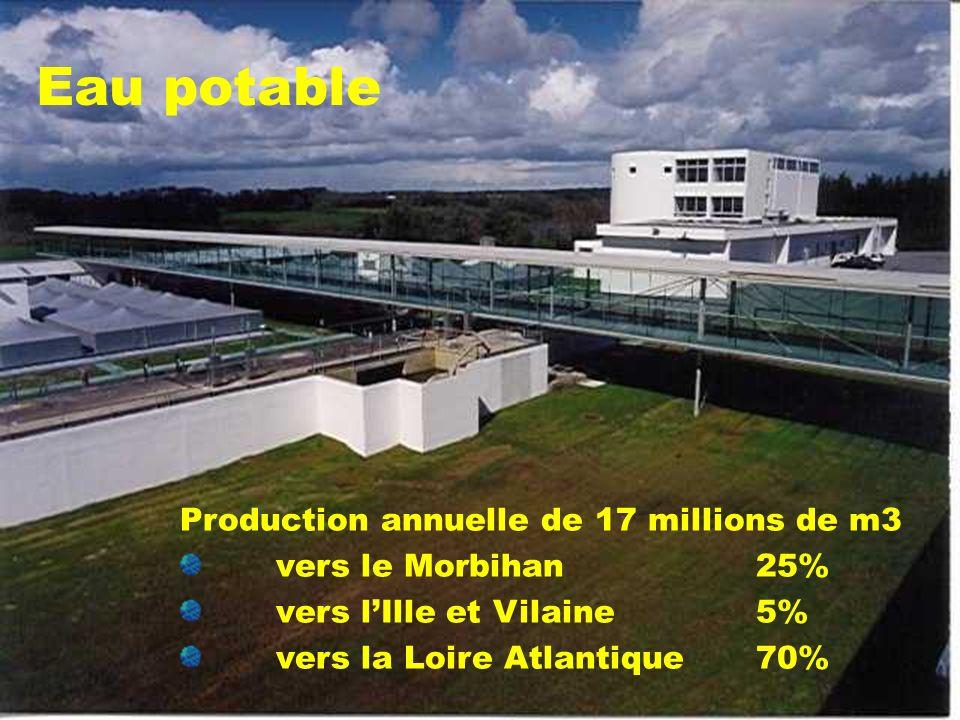 Eau potable Production annuelle de 17 millions de m3 vers le Morbihan 25% vers lIlle et Vilaine 5% vers la Loire Atlantique 70%