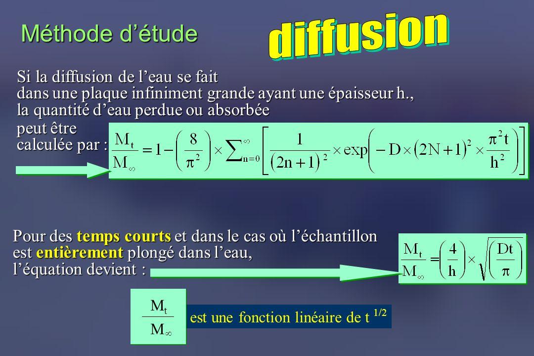 Pour des temps courts et dans le cas où léchantillon est entièrement plongé dans leau, léquation devient : Méthode détude Si la diffusion de leau se f