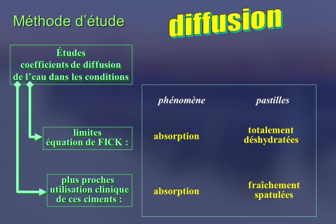 Méthode détude Études coefficients de diffusion de leau dans les conditions Études coefficients de diffusion de leau dans les conditions absorption to