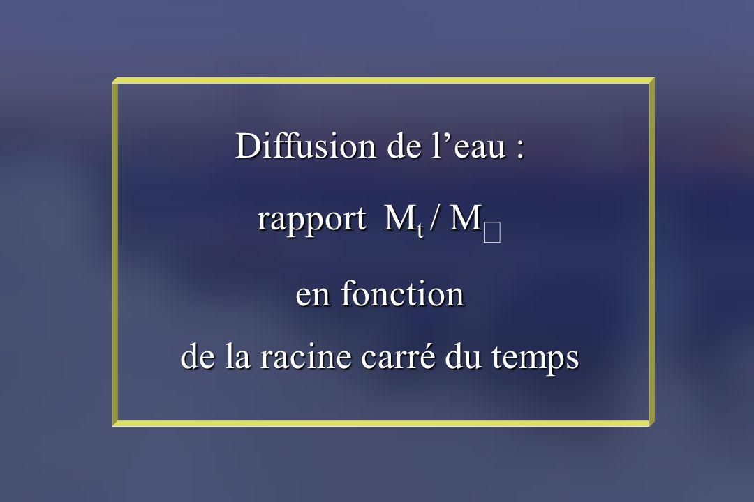Diffusion de leau : rapport M t / M rapport M t / M en fonction de la racine carré du temps