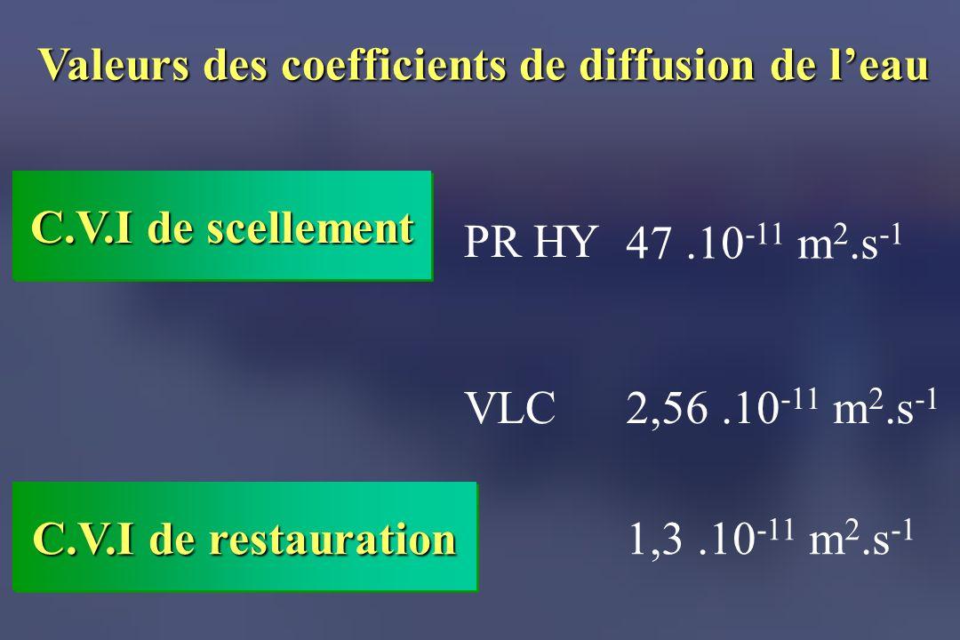 Valeurs des coefficients de diffusion de leau C.V.I de scellement 1,3.10 -11 m 2.s -1 VLC PR HY C.V.I de restauration 47.10 -11 m 2.s -1 2,56.10 -11 m