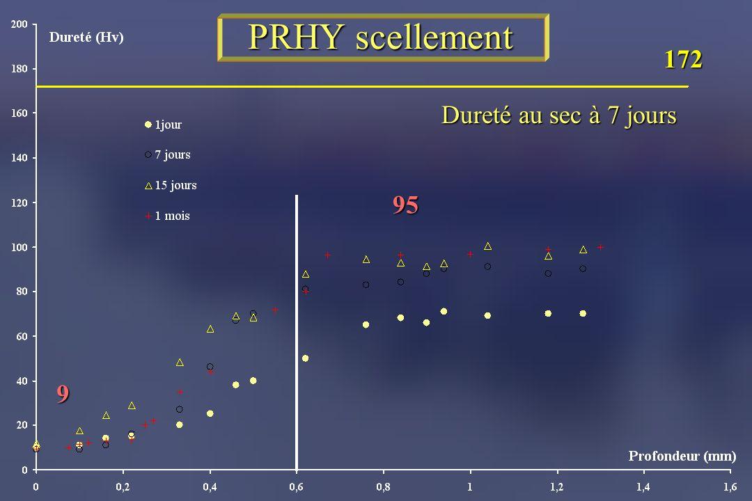 PRHY scellement Dureté au sec à 7 jours 172 9 95