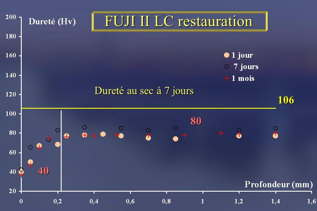 FUJI II LC restauration 40 80 106 Dureté au sec à 7 jours