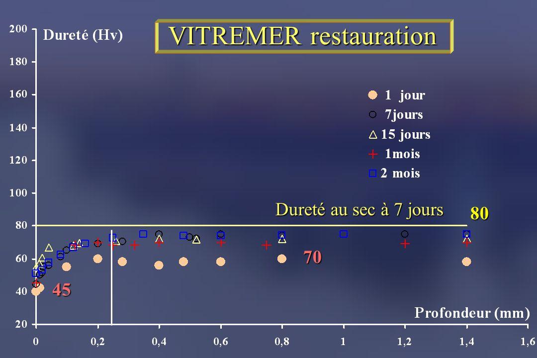 VITREMER restauration 45 70 80 Dureté au sec à 7 jours
