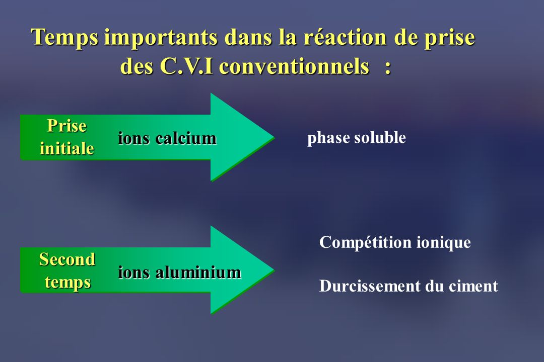 ions calcium phase soluble ions aluminium Temps importants dans la réaction de prise des C.V.I conventionnels : Priseinitiale Secondtemps Compétition ionique Durcissement du ciment