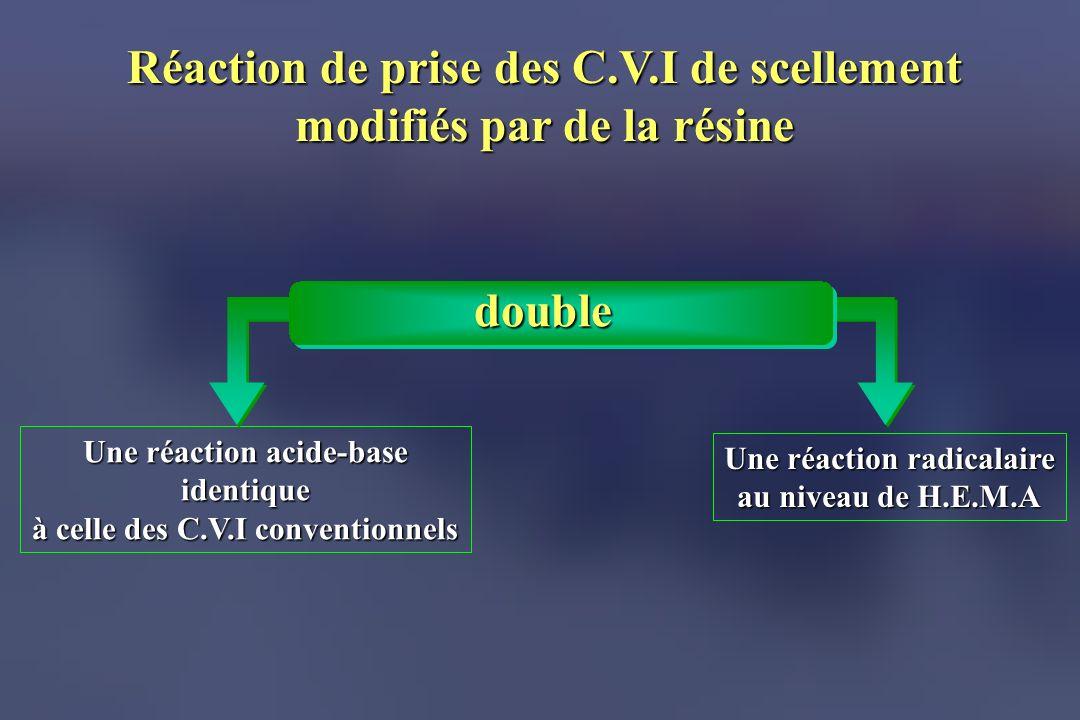 Réaction de prise des C.V.I de scellement modifiés par de la résine Une réaction radicalaire au niveau de H.E.M.A Une réaction acide-base identique à