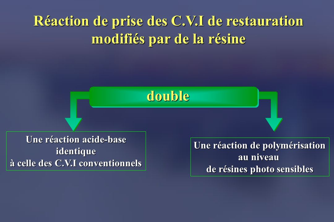 Réaction de prise des C.V.I de restauration modifiés par de la résine Une réaction de polymérisation au niveau de résines photo sensibles Une réaction acide-base identique à celle des C.V.I conventionnels double