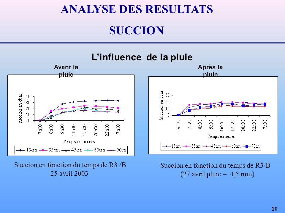10 ANALYSE DES RESULTATS SUCCION Linfluence de la pluie Succion en fonction du temps de R3 /B 25 avril 2003 Avant la pluie Succion en fonction du temps de R3/B (27 avril pluie = 4,5 mm) Après la pluie