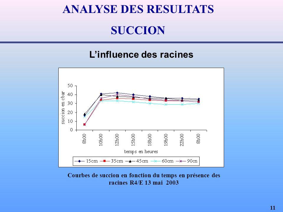 11 ANALYSE DES RESULTATS SUCCION Linfluence des racines Courbes de succion en fonction du temps en présence des racines R4/E 13 mai 2003