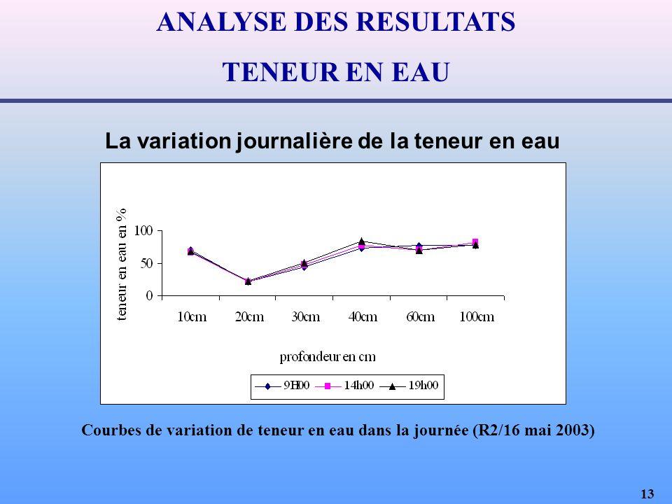 13 ANALYSE DES RESULTATS TENEUR EN EAU La variation journalière de la teneur en eau Courbes de variation de teneur en eau dans la journée (R2/16 mai 2003)