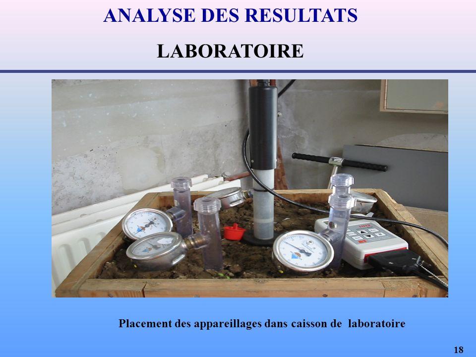 18 ANALYSE DES RESULTATS LABORATOIRE Placement des appareillages dans caisson de laboratoire