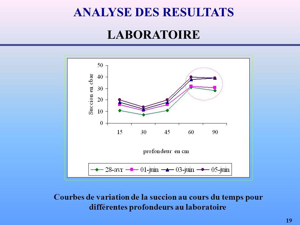19 ANALYSE DES RESULTATS LABORATOIRE Courbes de variation de la succion au cours du temps pour différentes profondeurs au laboratoire