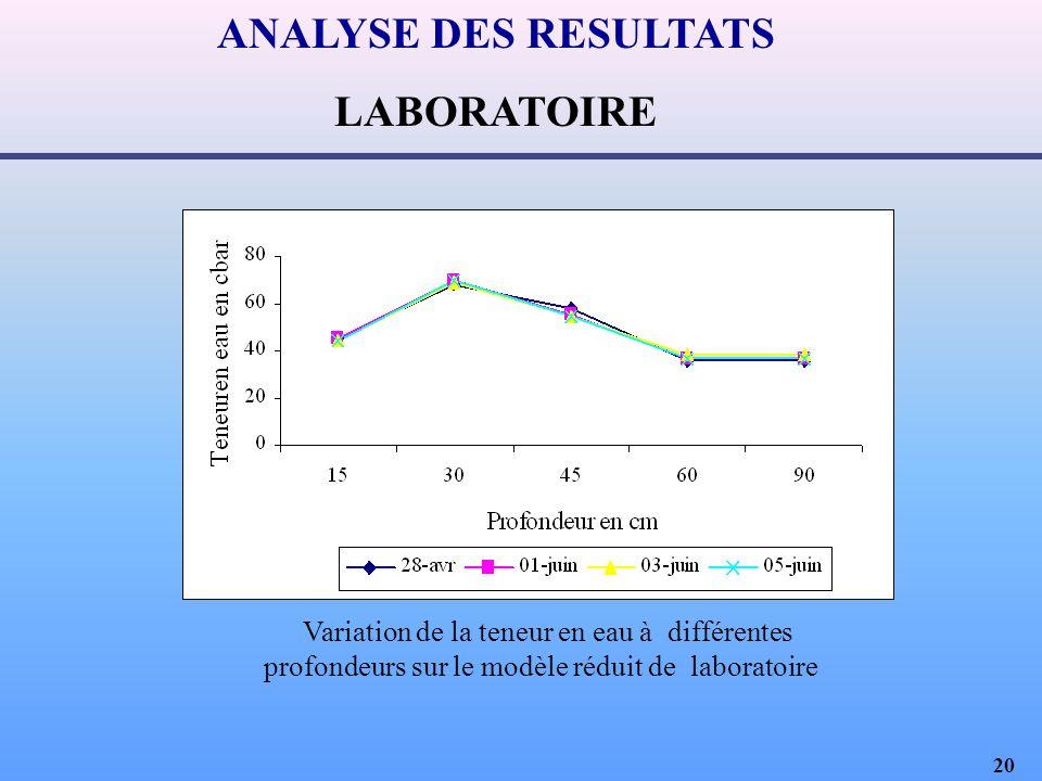 20 ANALYSE DES RESULTATS LABORATOIRE Variation de la teneur en eau à différentes profondeurs sur le modèle réduit de laboratoire