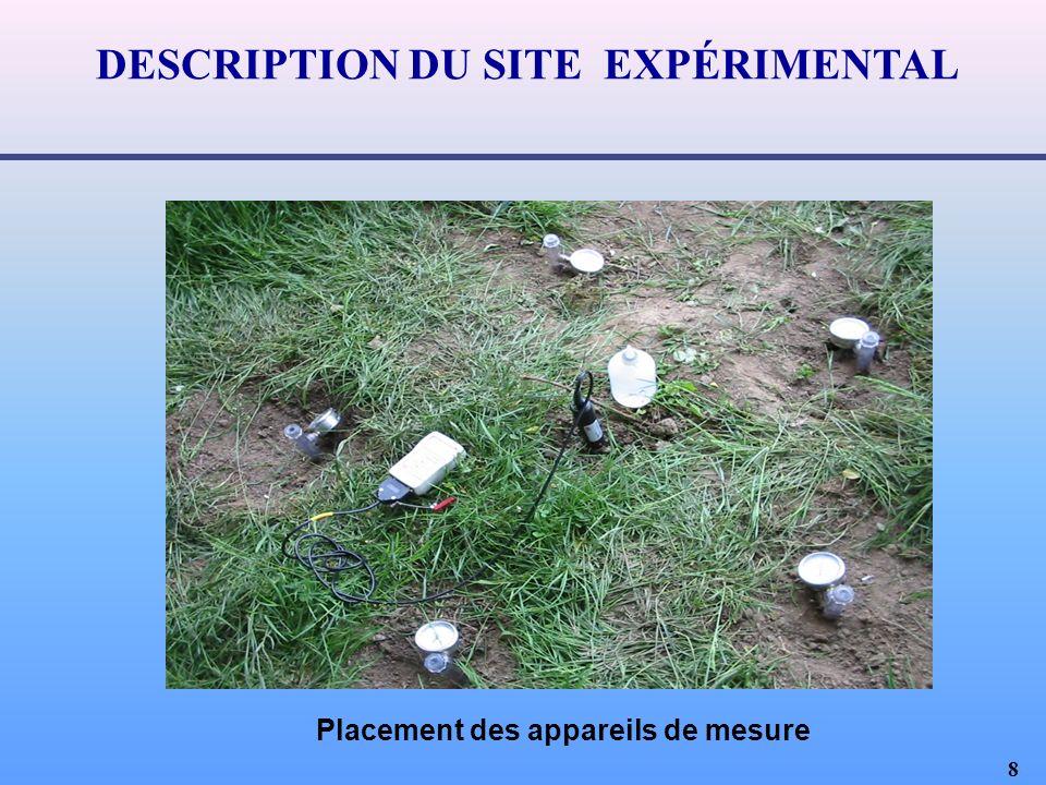 8 DESCRIPTION DU SITE EXPÉRIMENTAL Placement des appareils de mesure