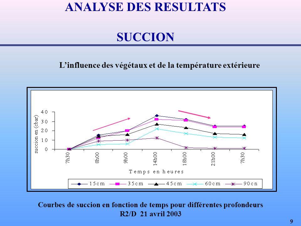 9 Linfluence des végétaux et de la température extérieure ANALYSE DES RESULTATS SUCCION Courbes de succion en fonction de temps pour différentes profondeurs R2/D 21 avril 2003