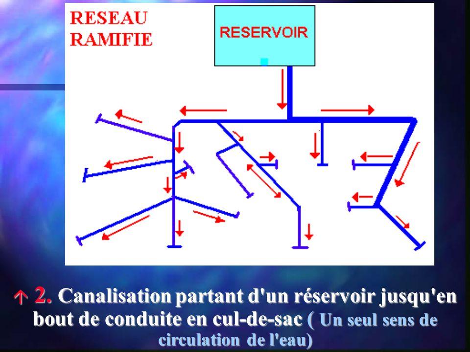 2. Canalisation partant d'un réservoir jusqu'en bout de conduite en cul-de-sac ( Un seul sens de circulation de l'eau) 2. Canalisation partant d'un ré