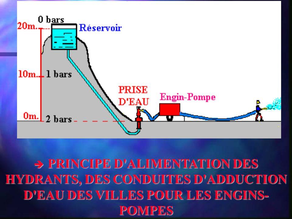 PRINCIPE D'ALIMENTATION DES HYDRANTS, DES CONDUITES D'ADDUCTION D'EAU DES VILLES POUR LES ENGINS- POMPES PRINCIPE D'ALIMENTATION DES HYDRANTS, DES CON