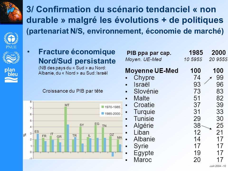 Juin 2004 - 10 3/ Confirmation du scénario tendanciel « non durable » malgré les évolutions + de politiques (partenariat N/S, environnement, économie