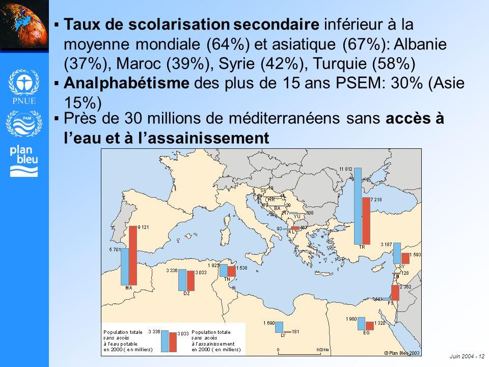 Juin 2004 - 12 Près de 30 millions de méditerranéens sans accès à leau et à lassainissement Taux de scolarisation secondaire inférieur à la moyenne mo