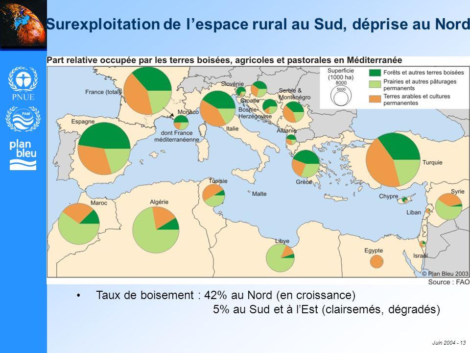 Juin 2004 - 13 Surexploitation de lespace rural au Sud, déprise au Nord Taux de boisement : 42% au Nord (en croissance) 5% au Sud et à lEst (clairsemé
