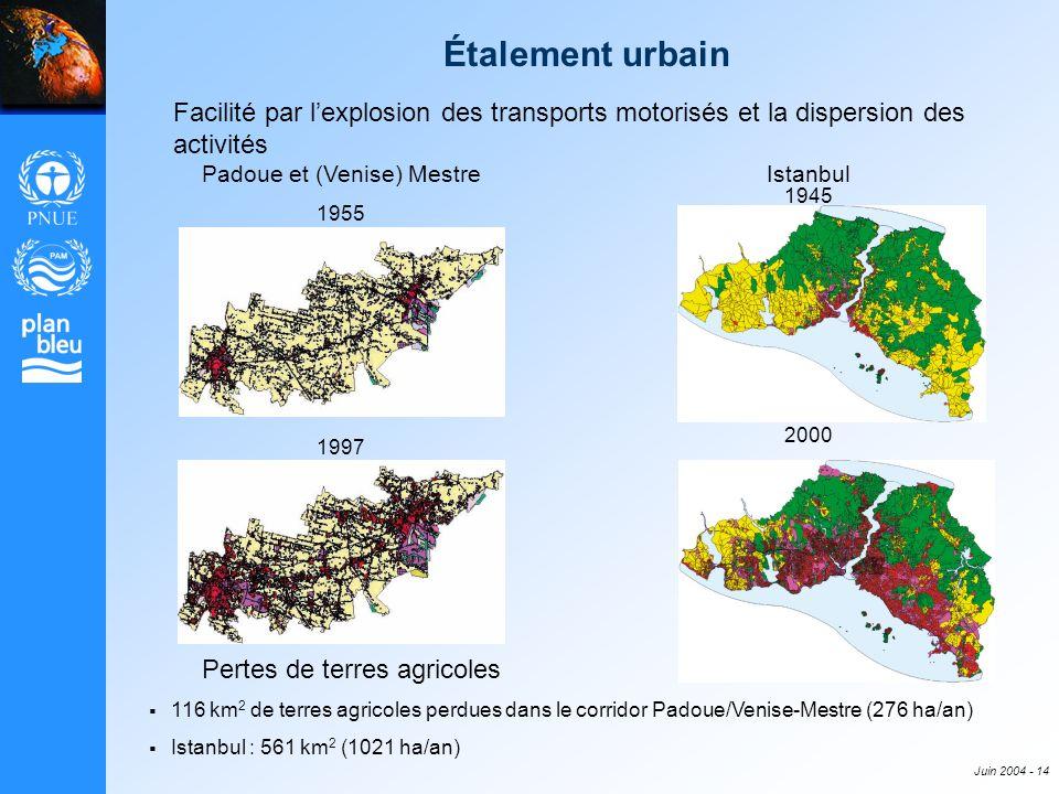 Juin 2004 - 14 Facilité par lexplosion des transports motorisés et la dispersion des activités Pertes de terres agricoles 116 km 2 de terres agricoles