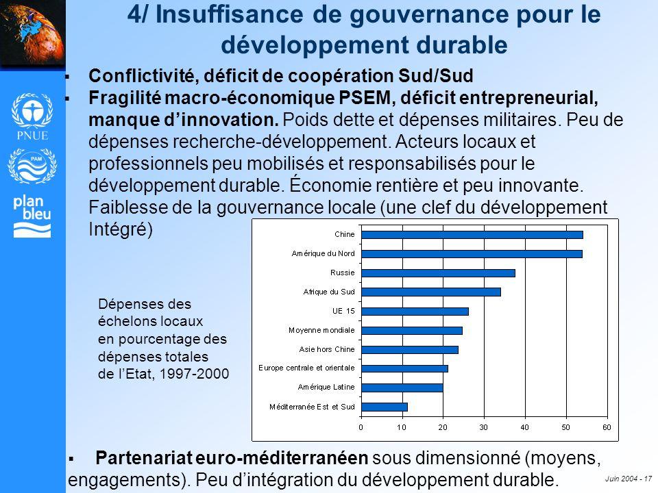 Juin 2004 - 17 4/ Insuffisance de gouvernance pour le développement durable Conflictivité, déficit de coopération Sud/Sud Fragilité macro-économique P