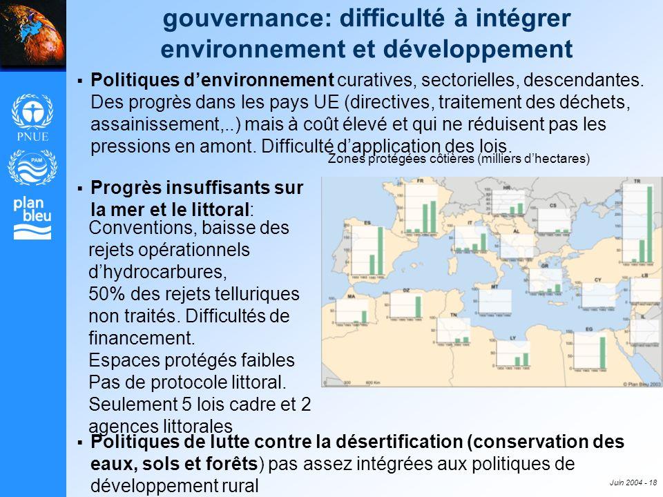 Juin 2004 - 18 gouvernance: difficulté à intégrer environnement et développement Politiques denvironnement curatives, sectorielles, descendantes. Des