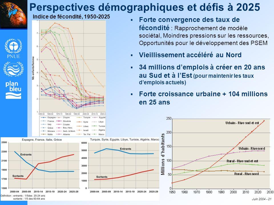 Juin 2004 - 21 Perspectives démographiques et défis à 2025 Indice de fécondité, 1950-2025 Forte convergence des taux de fécondité : Rapprochement de m